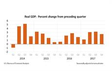 US real GDP rises 2.3% in 2017