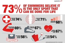 Speedo research highlights benefits of swimming for fitnes