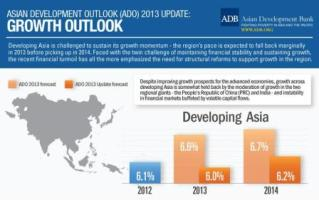 ADB downwardly revises Asian GDP growth to 6% in 2013