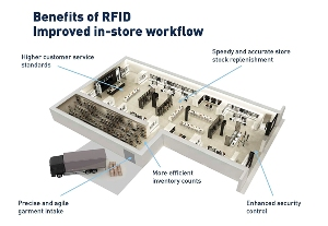 Inditex rollsout RFID technology across more stores