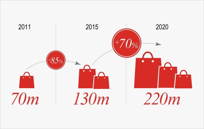 70% growth in China60 consumer class by 2020/C: JLL