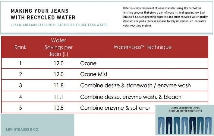 Levis offers Water<Less to other apparel firms