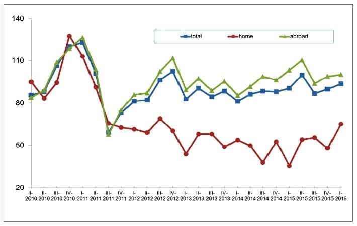 Italian textile machinery: The index of orders at constant value (basis 2010=100). Courtesy: ACIMIT