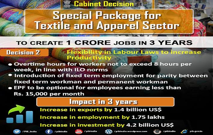 Textile bodies hail special package for apparel sector