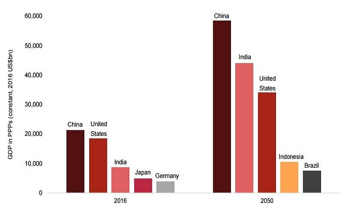Chart showing increasing gap between the third and fourth largest economies; Courtesy: PwC