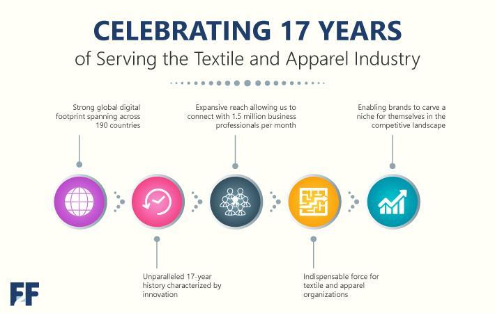 India : Fibre2Fashion turns 17 serving the textile value