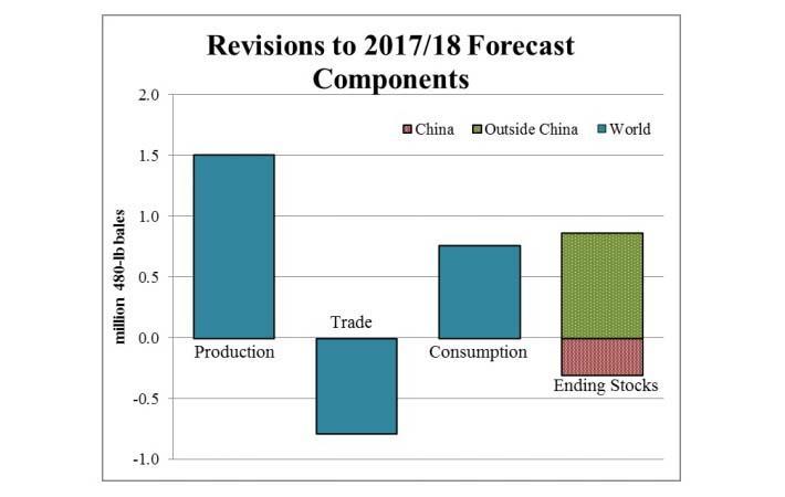 Courtesy: USDA/FAS/June 2017