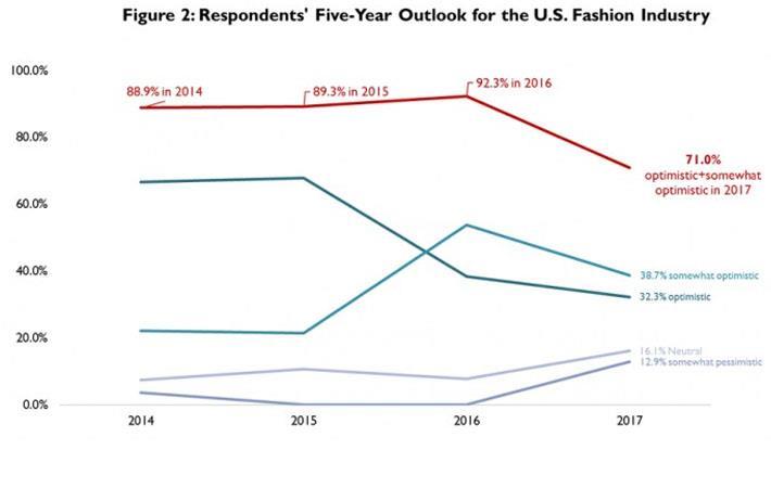 Courtesy: United States Fashion Industry Association