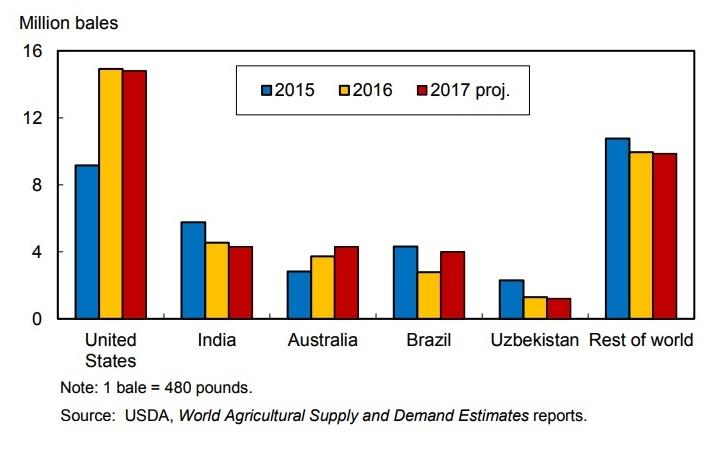 Graph shows leading cotton exporting countries and the volume of export; Courtesy: USDA