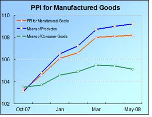 PPI for clothing and commodities goes up