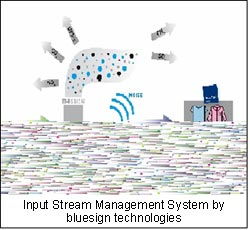 Input Stream Management System by bluesign technologies