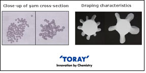 Toray starts sales of MICROMAFIN with 0.5 Dtex single yarn fineness