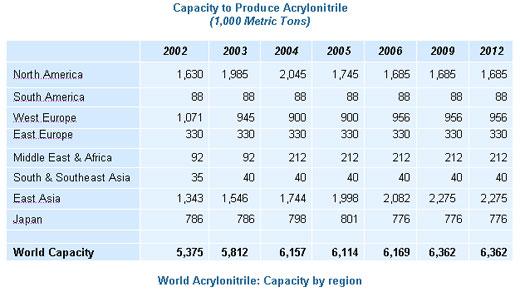 Acrylonitrile - Wikipedia