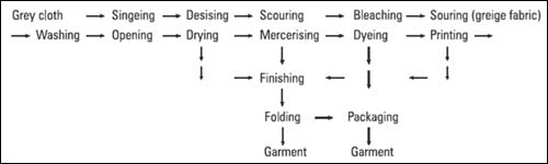 the process of garment costing Apparel costing is one of the most critical processes in garment manufacturing and is rightfully called the heart of rmg business a business's actual profits depend on accurate costing, and any fallacies in costing procedure, or errors in estimation can wreck havoc to the whole style's profitability.