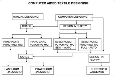Computer Aided Textile Designing, Textile CAD, Textile CAD ...