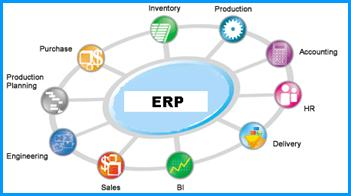 Enterprise resource planning softwarefuture of erp softwaresmall gone are the days when erp software was meant for large and big business organizations only which have capacity of investing money in millions malvernweather Gallery