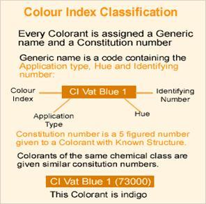 Colour Index Classification