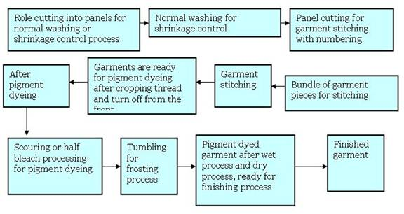 Knit Fabric Dyeing Process Flow Chart : Pigment dyeing process
