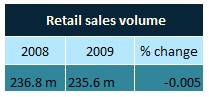 2011 & 2012: a bumpy ride ahead for UK Retailers