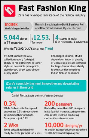 Zara Fever Grips Indian Retailers