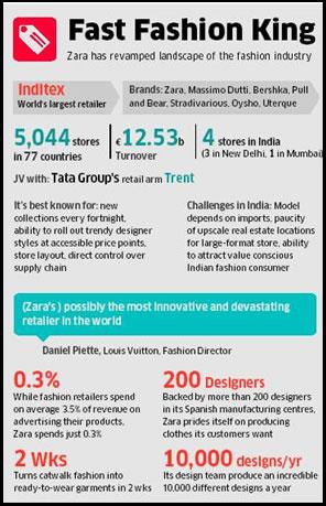 Zara Fever Grips Indian Retailers