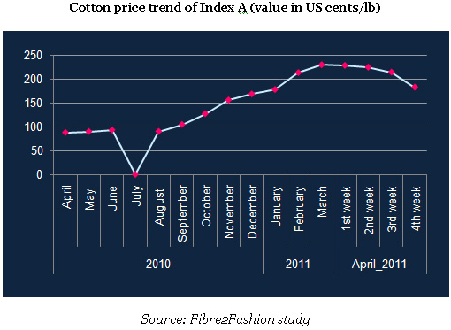 Falling cotton & cotton yarn prices - panic grips the Indian textile industry