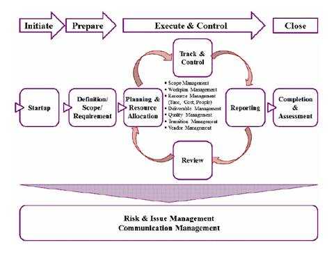 the necessary skills required for successful project management in an organization A skilled project manager is critical to success  and timelines employs strong  organizational skills incorporates time management principles into the work flow .