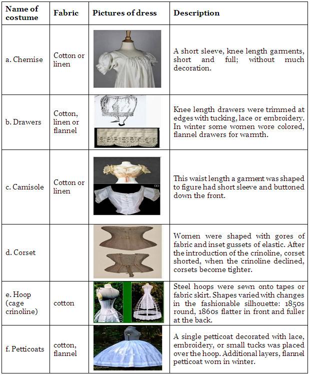 History of Womens Fashion & Dress of the Crinoline Period C.1850-1869 - 2