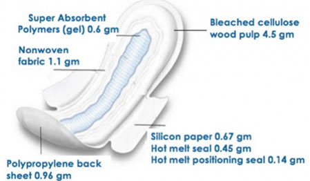 Disposable email paper protection report research sales sanitary