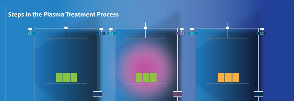 Plasma Treatment Technology for Textile Industry